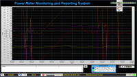 Energy Monitoring SCADA